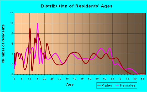 Age and Sex of Residents in zip code 74446