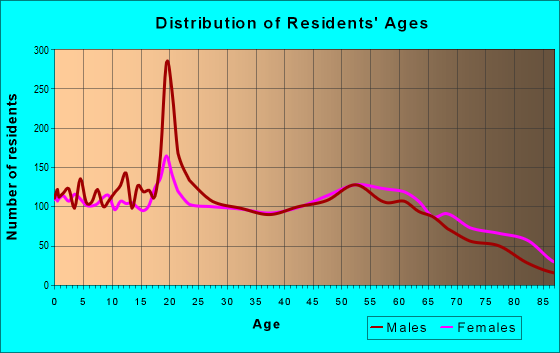 Age and Sex of Residents in zip code 74447