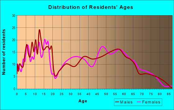 Age and Sex of Residents in zip code 74450