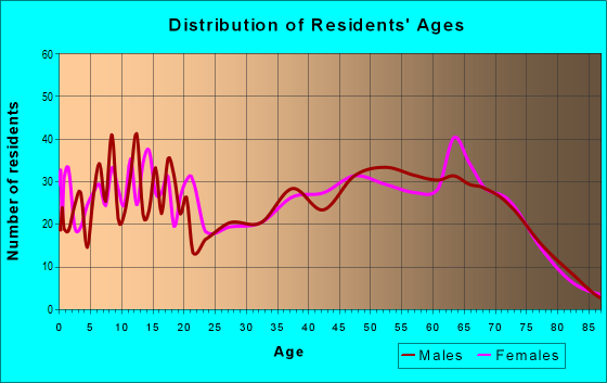 Age and Sex of Residents in zip code 74451