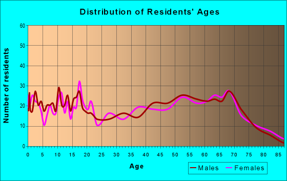 Age and Sex of Residents in zip code 74455