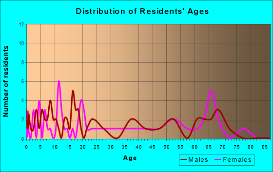 Age and Sex of Residents in zip code 74468