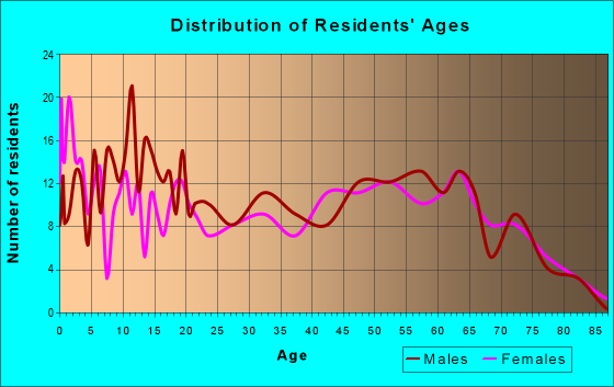 Age and Sex of Residents in zip code 74470