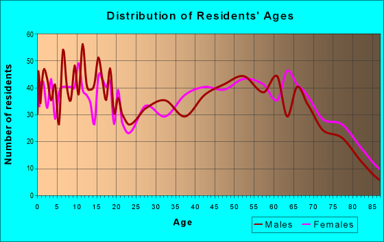 Age and Sex of Residents in zip code 74523