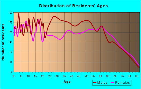 Age and Sex of Residents in zip code 74525