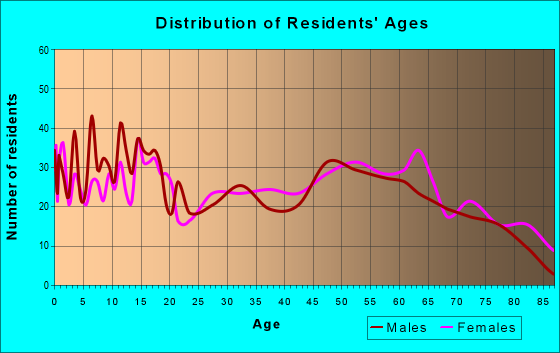 Age and Sex of Residents in zip code 74538