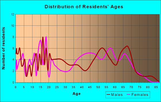 Age and Sex of Residents in zip code 74560
