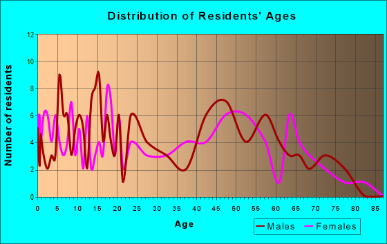 Age and Sex of Residents in zip code 74565