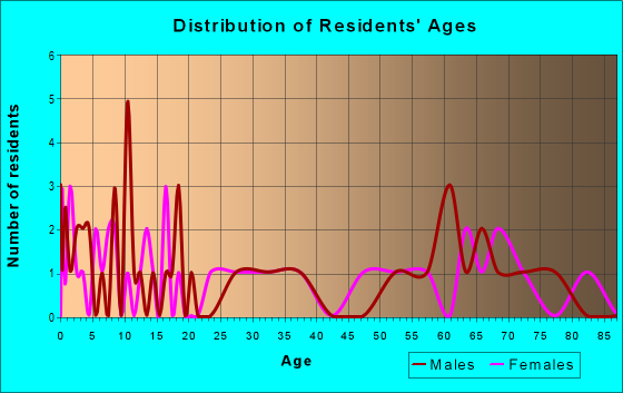 Age and Sex of Residents in zip code 74576
