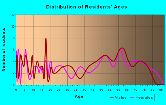 Age and Sex of Residents in zip code 74632