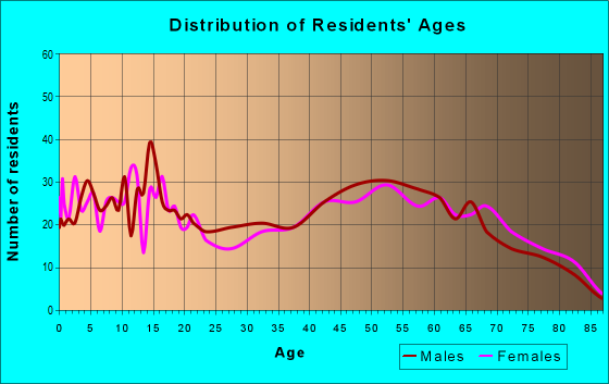 Age and Sex of Residents in zip code 74647