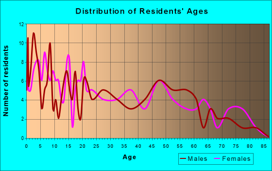 Age and Sex of Residents in zip code 74651
