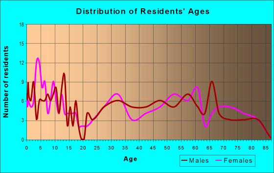 Age and Sex of Residents in zip code 74652
