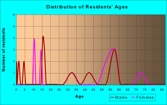 Age and Sex of Residents in zip code 74721