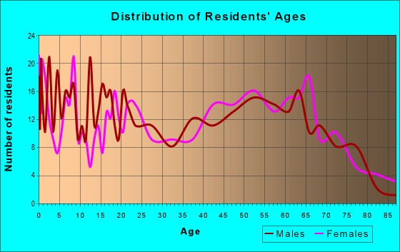 Age and Sex of Residents in zip code 74727