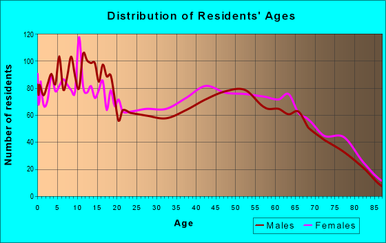 Age and Sex of Residents in zip code 74728