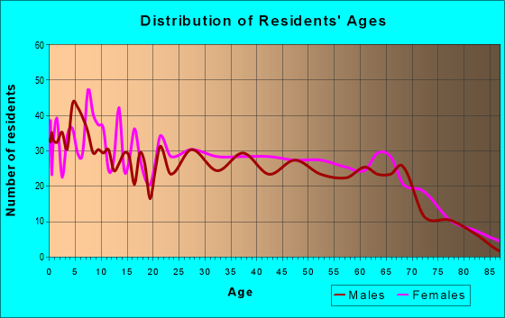 Age and Sex of Residents in zip code 74730