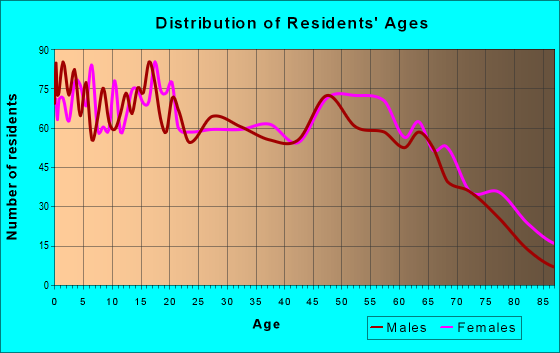 Age and Sex of Residents in zip code 74745