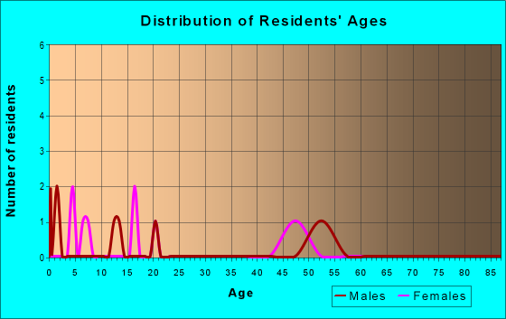 Age and Sex of Residents in zip code 74753