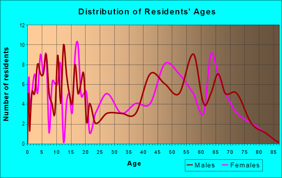 Age and Sex of Residents in zip code 74756