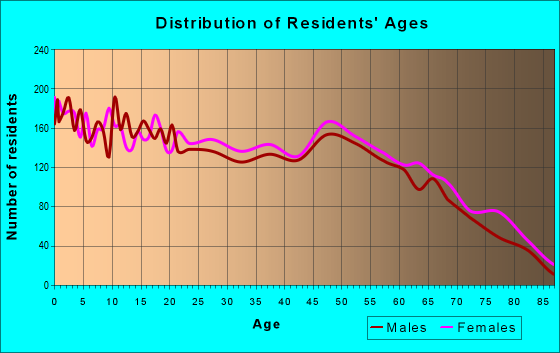 Age and Sex of Residents in zip code 74801