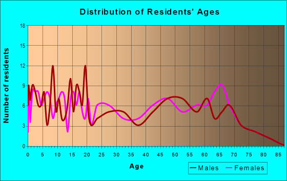 Age and Sex of Residents in zip code 74832