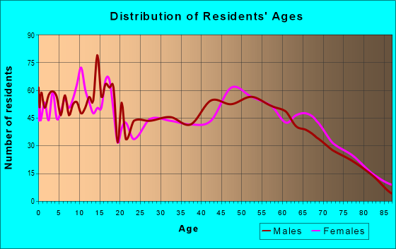 Age and Sex of Residents in zip code 74834