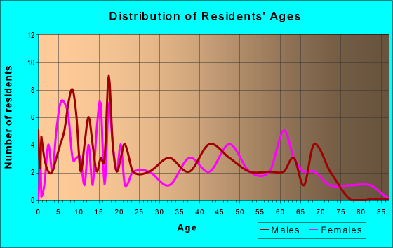 Age and Sex of Residents in zip code 74845