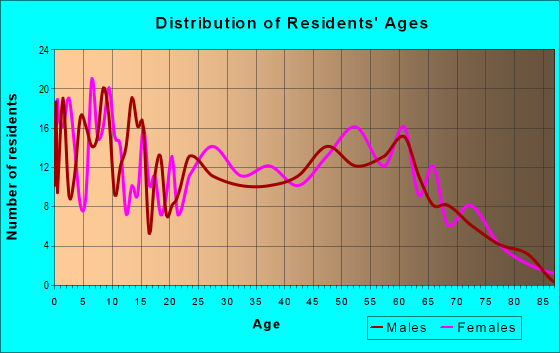 Age and Sex of Residents in zip code 74854