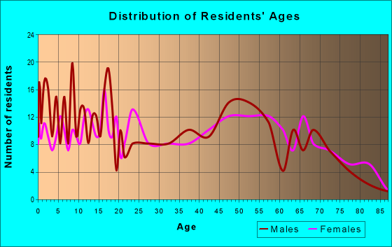 Age and Sex of Residents in zip code 74860