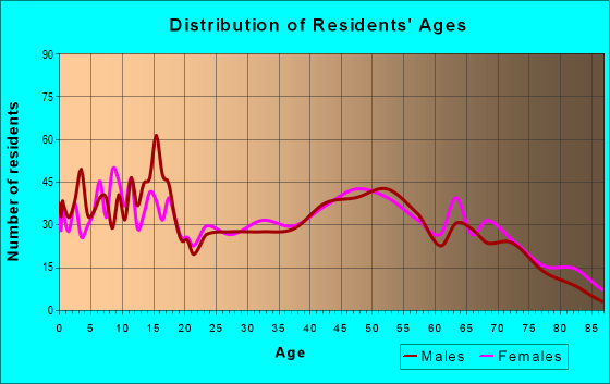 Age and Sex of Residents in zip code 74864