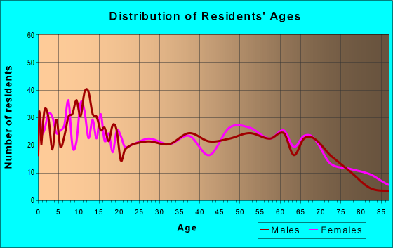 Age and Sex of Residents in zip code 74872