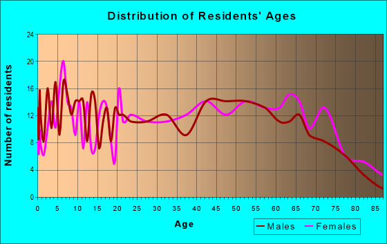 Age and Sex of Residents in zip code 74901