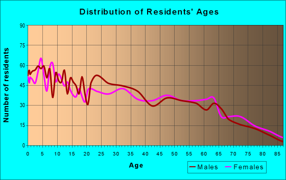Age and Sex of Residents in zip code 74937