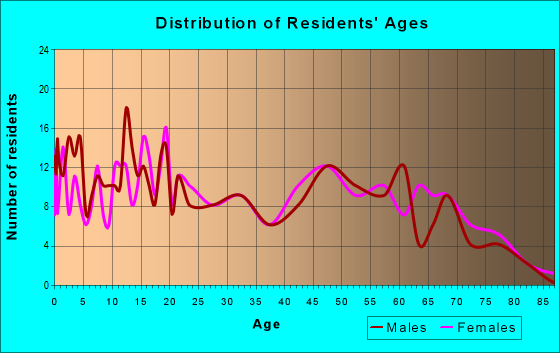 Age and Sex of Residents in zip code 74951