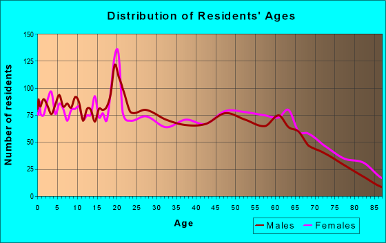 Age and Sex of Residents in zip code 74953