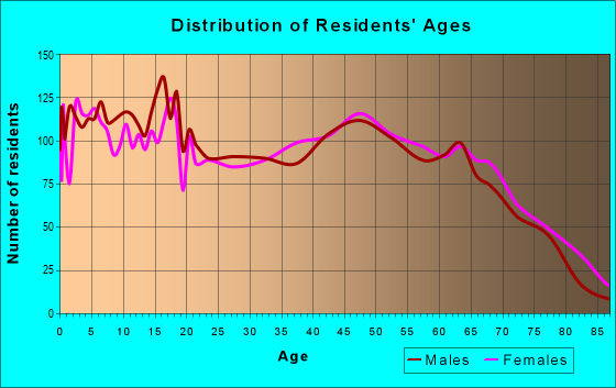 Age and Sex of Residents in zip code 74955