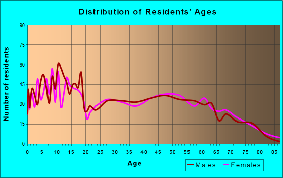 Age and Sex of Residents in zip code 74965