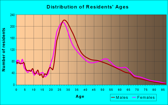 Age and Sex of Residents in zip code 75001