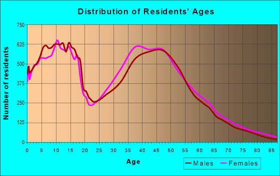 Age and Sex of Residents in zip code 75002