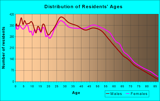 Age and Sex of Residents in zip code 75006