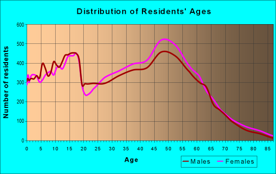 Age and Sex of Residents in zip code 75007