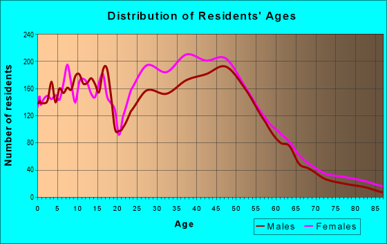 Age and Sex of Residents in zip code 75010