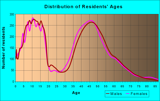 Age and Sex of Residents in zip code 75022