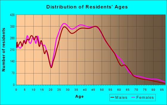 Age and Sex of Residents in zip code 75024