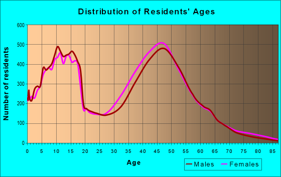 Age and Sex of Residents in zip code 75028