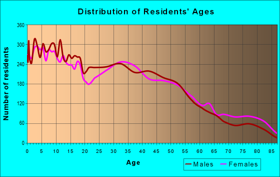 Age and Sex of Residents in zip code 75041