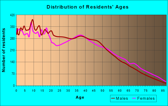 Age and Sex of Residents in zip code 75042