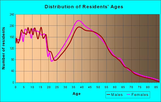 Age and Sex of Residents in zip code 75048