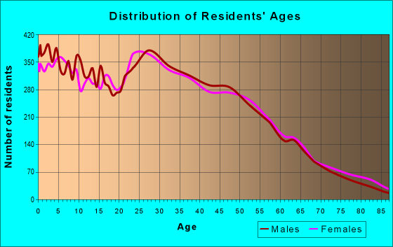 Age and Sex of Residents in zip code 75050